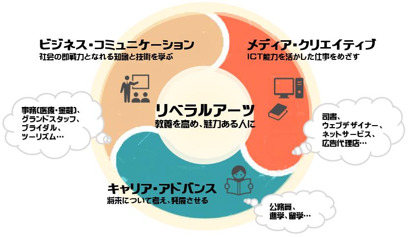 http://www.jkajyo.ac.jp/course/%E3%83%95%E3%82%A3%E3%83%BC%E3%83%AB%E3%83%89%E5%9B%B32.png